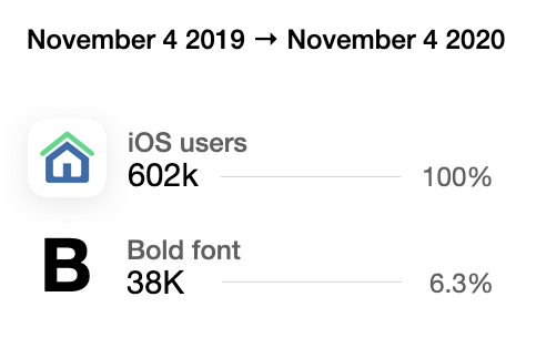 602,000 total users on Immoweb over a year. From which 38,000 are using bold text functionality (6.3% of our users).