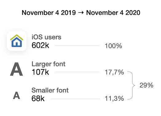 602,000 total users. 107,000 are using text sizes larger than default and 68,000 a smaller size which sums up to 29% of users